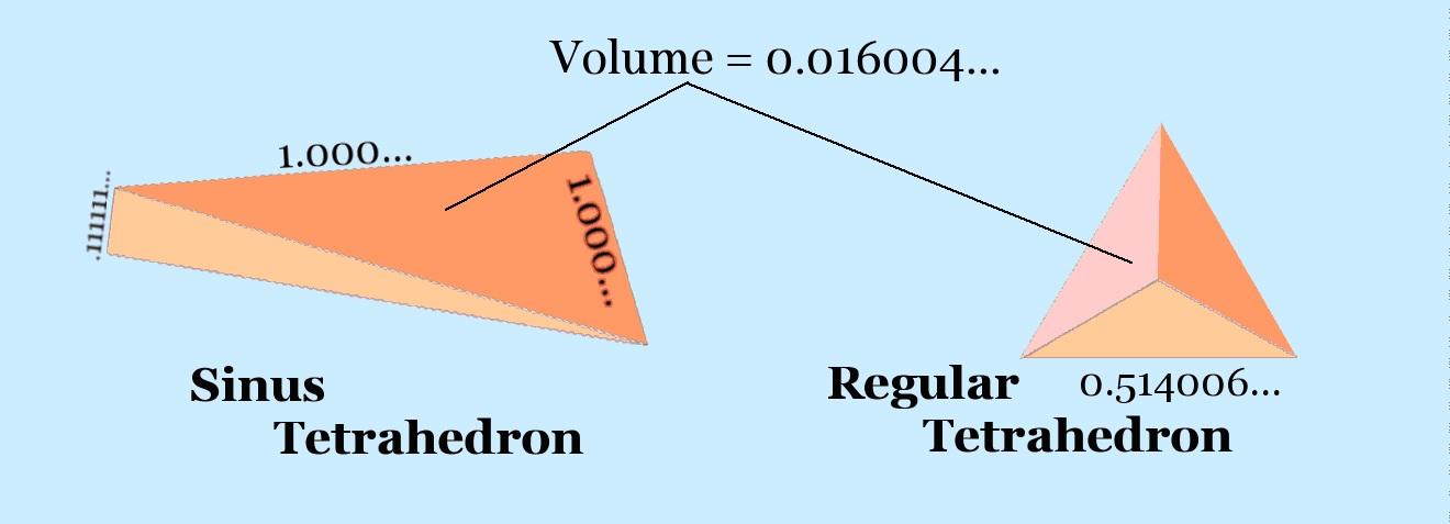 sinus-tetrahedron