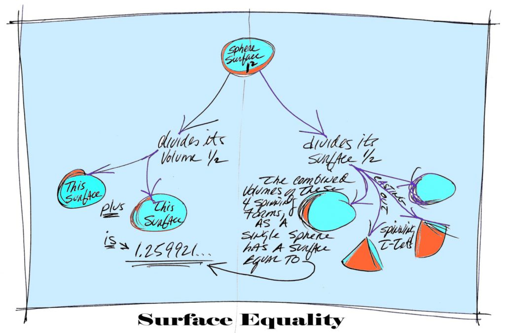 surface-equality